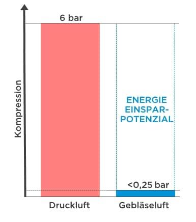 Druckluft Energievergleich Gebläseluft