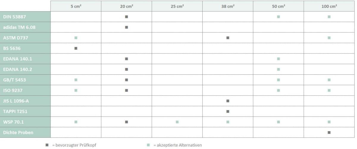 AirPerm - Luftdurchlässigkeitstester Prüfkopf